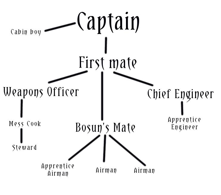 Airship crew