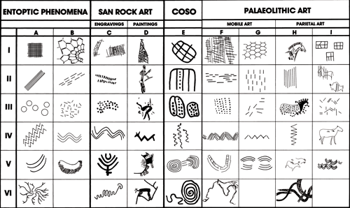 Form constants in petroglyphs and cave paintings